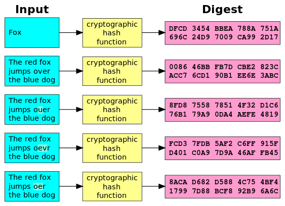Cryptographic_Hash_Function