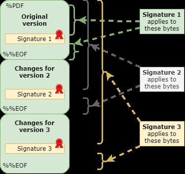 PDF Signing-With Incremental Updates