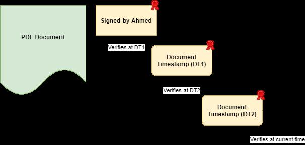 PDF signature verification with document timestamp