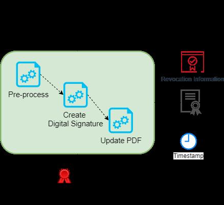 pdf-signing-process