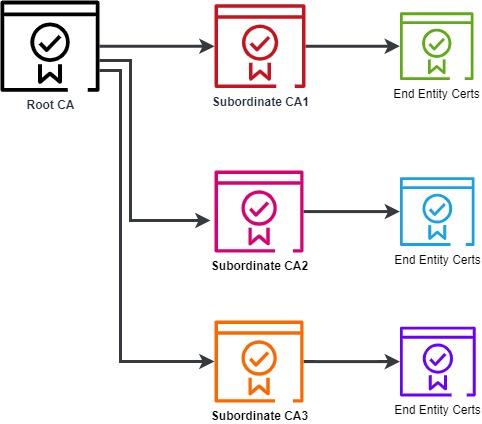 PKI-Hierarchy